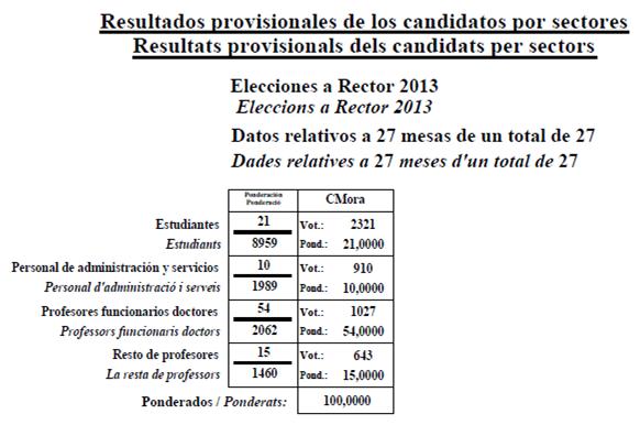 resultats per sectors
