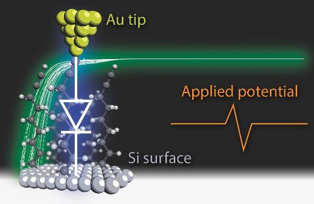 IPerez-diode-single-molecule