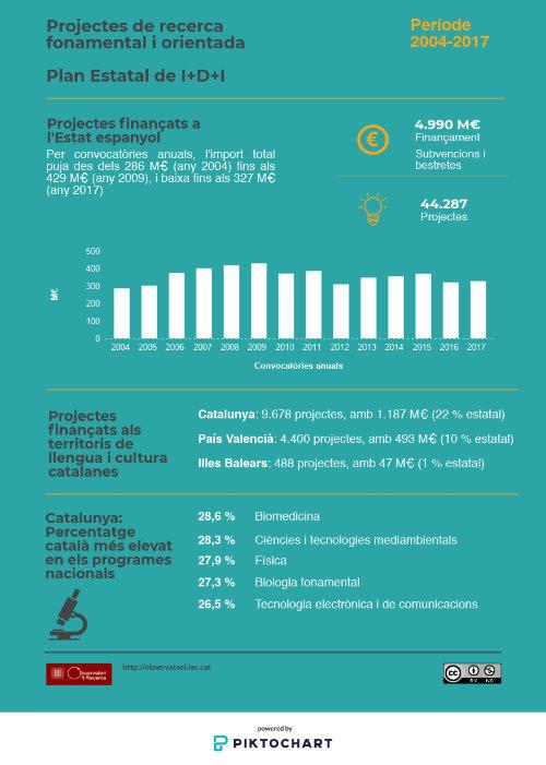 recerca Proyectos-Plan-Nacional-2004-2017