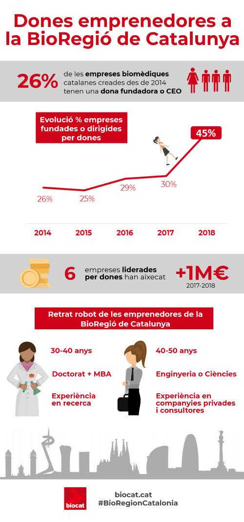 infografia_dona_emprenedora_cat